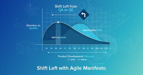 Agile Testing Manifesto