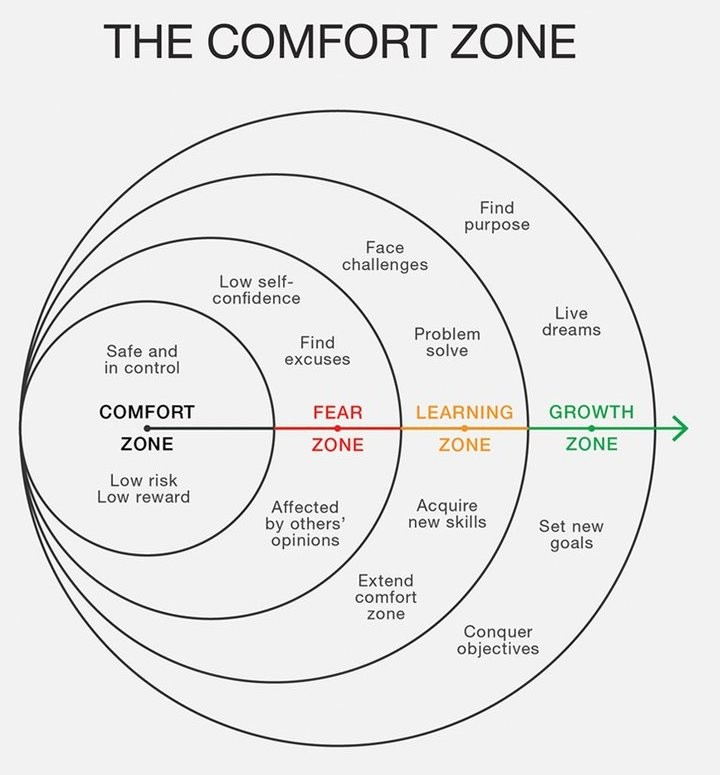 Image The Comfort Zone